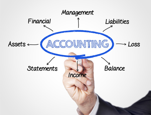 What is computerized accounting?